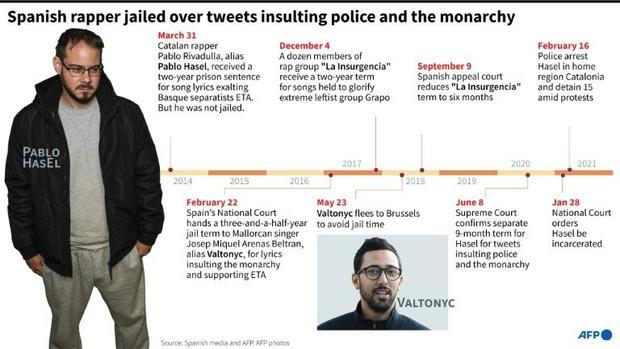 A chronology of legal spats for Spanish rappers whose anti-establishment lyrics and tweets have land...
