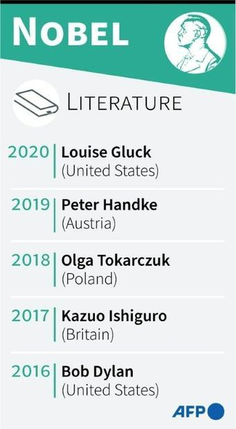 The winners of the Nobel prize for literature since 2016