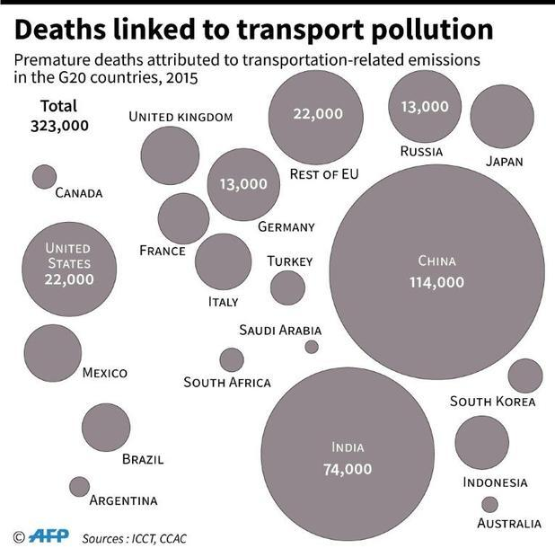 Deaths linked to transport pollution
