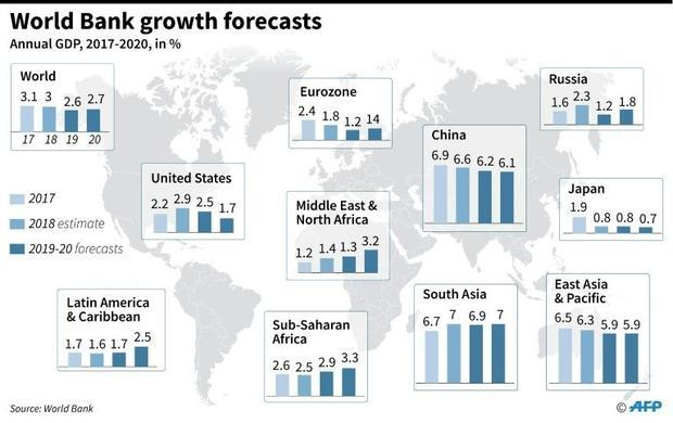 The World Bank has slashed its forecasts