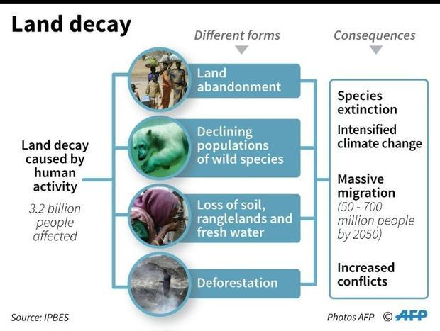 Causes and consequences of land decay  according to a report released by the Intergovernmental Scien...