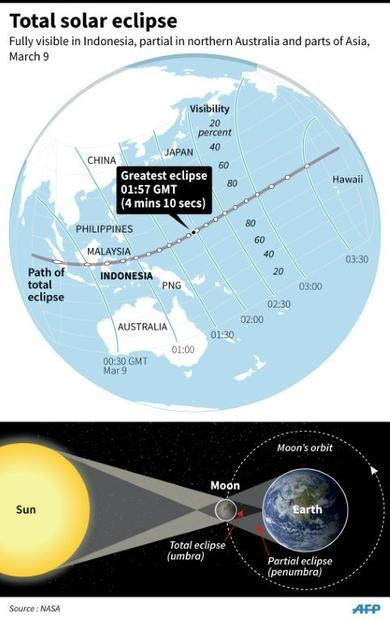 Graphic on the March 9 total solar eclipse  fully visible in Indonesia and partially visible in part...