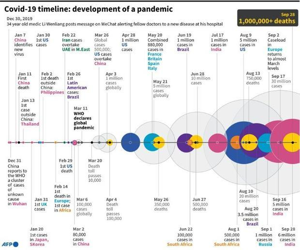 Covid-19 timeline: development of a pandemic