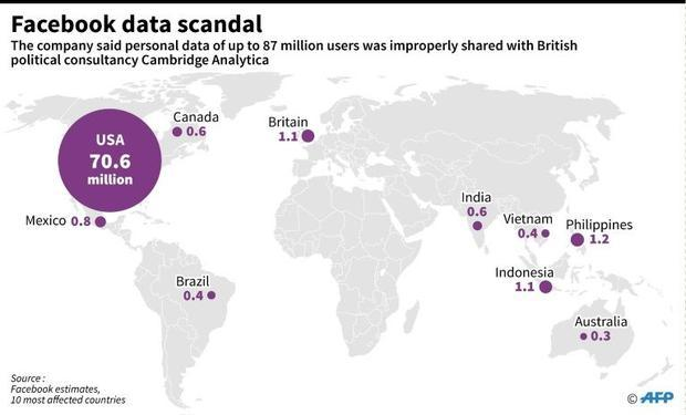 Facebook estimates of the number of people affected by the Cambridge Analytica affair in the world