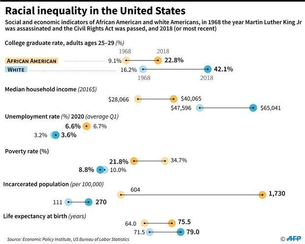 Racial inequality in the United States
