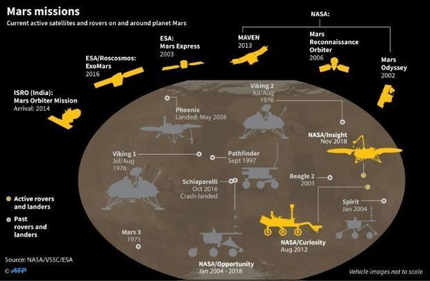 Mars missions