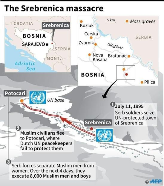 Map and description of the events that led to the 1995 Srebrenica massacre