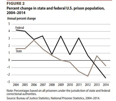 Chart shows the total prison population in federal and state prisons.