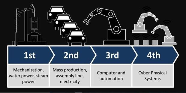 Stages of the Industrial Revolution