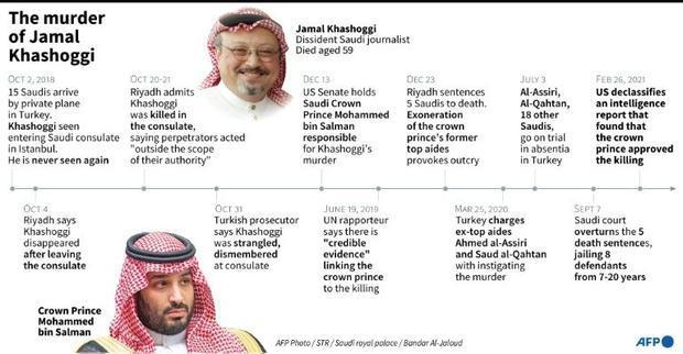 The murder of Jamal Khashoggi