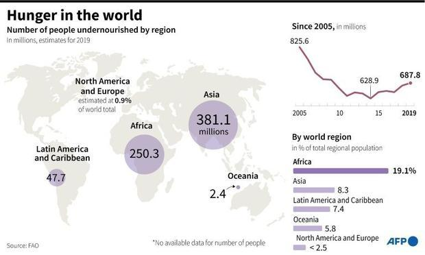 World map showing numbers and percentages of people undernourished by world region since 2005