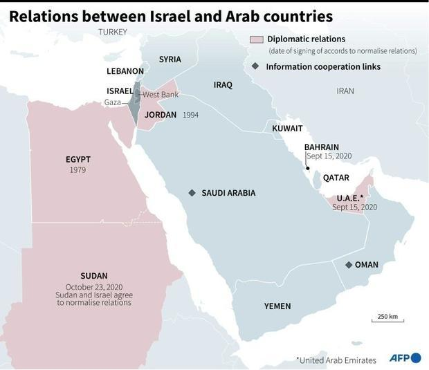 Relations between Israel and the Arab countries