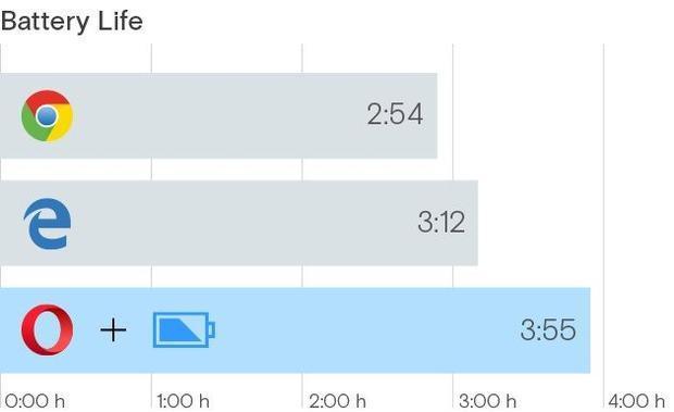 Opera power saving compared to Microsoft Edge and Google Chrome